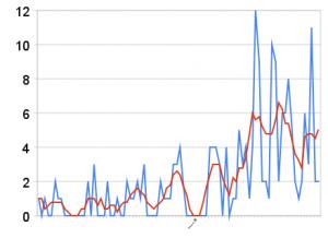 Wykres liczby komentarzy
