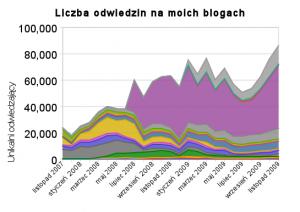 liczba_odwiedzin_na_moich_blogach