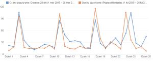 youtube analytics oceny filmów wykop