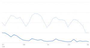 Drastyczny spadek liczby odwiedzin. Wykres z Google Analytics.